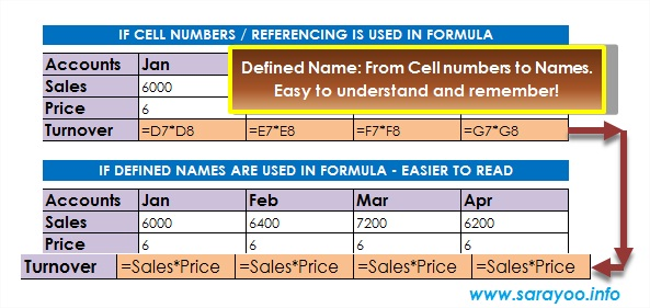using names in ms excel
